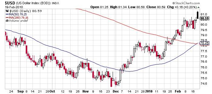 $USD chart
