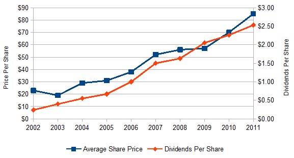 McDonald's Dividends and Share Price Growth