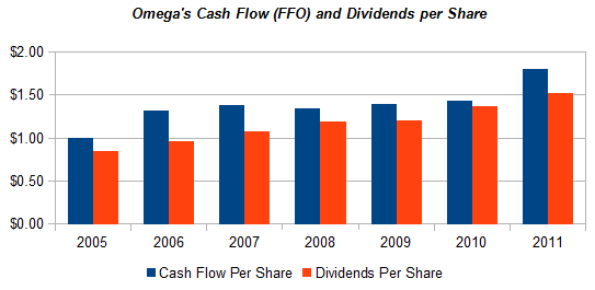 Omega's Cash Flow (FFO) and Dividends per Share