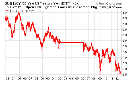 With U S Treasury Yields Falling Faster Than Tom Cruise Retion The Best Bet For Income Investors In Search Of Yield Is And Should Remain