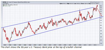 Time to sell your u s bonds and buy stocks wyatt investment research