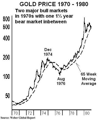 gold bull market of 1970-1980
