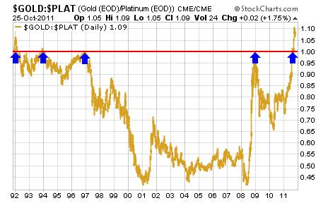 Gold versus Platinum
