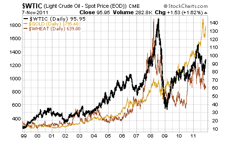 WTIC Light Crude Oil Spot Price