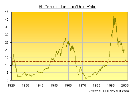 Dow Gold Ratio image
