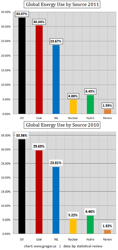 Buying The World S Cheapest Energy Source Today Wyatt