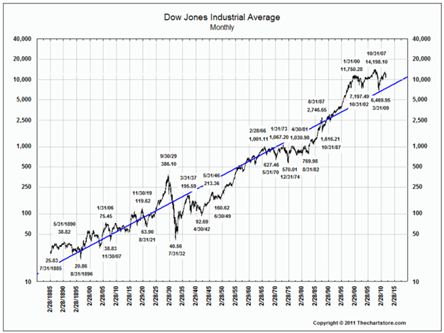 Why I'm Certain a Market Crash is Coming - Wyatt Investment Research