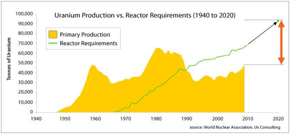 Uranium Production Chart