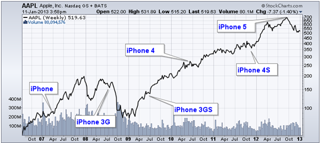 http://stockcharts.com/c-sc/sc?s=AAPL&amp;p=W&amp;yr=6&amp;mn=6&amp;dy=0&amp;i=p55168799800&amp;a=284610782&amp;r=1357937908354