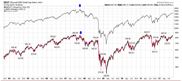 http://stockcharts.com/c-sc/sc?s=$RUT&amp;p=W&amp;yr=9&amp;mn=0&amp;dy=0&amp;i=t54428295799&amp;a=277352266&amp;r=1347547323000