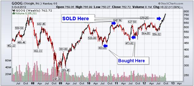 http://stockcharts.com/c-sc/sc?s=GOOG&p=W&yr=5&mn=6&dy=0&i=p34888502707&a=278803192&r=1349295871013