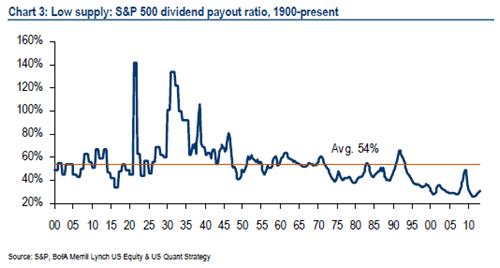 blue-chip-dividend