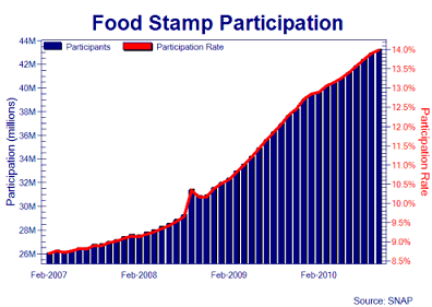 Food Stamp Usage In The Military