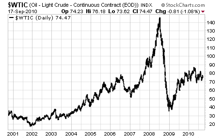 Why You Should Be Concerned About Oil Prices