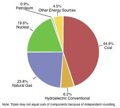 The Saudi Arabia of Coal (CLD) - Nasdaq.com