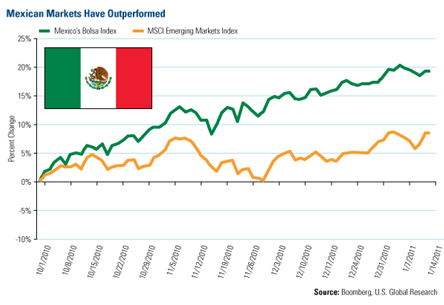 Famous Contrarian is Bullish on Mexico