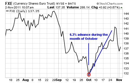 FXE Currency Shares Euro Trust