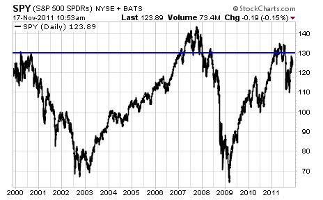 S&P 500 SPDRs SPY