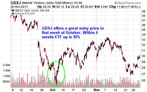 GDXJ Market Vectors Junior Gold Miners