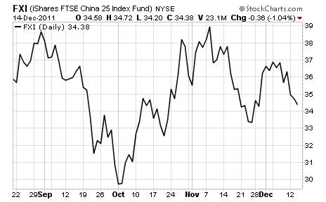 FXI FTSE China 25 Index Fund