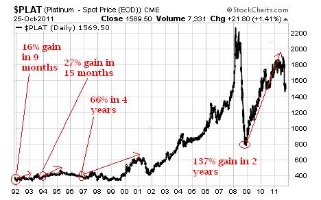 ETFS Physical Platinum ETF (NYSE: PPLT).