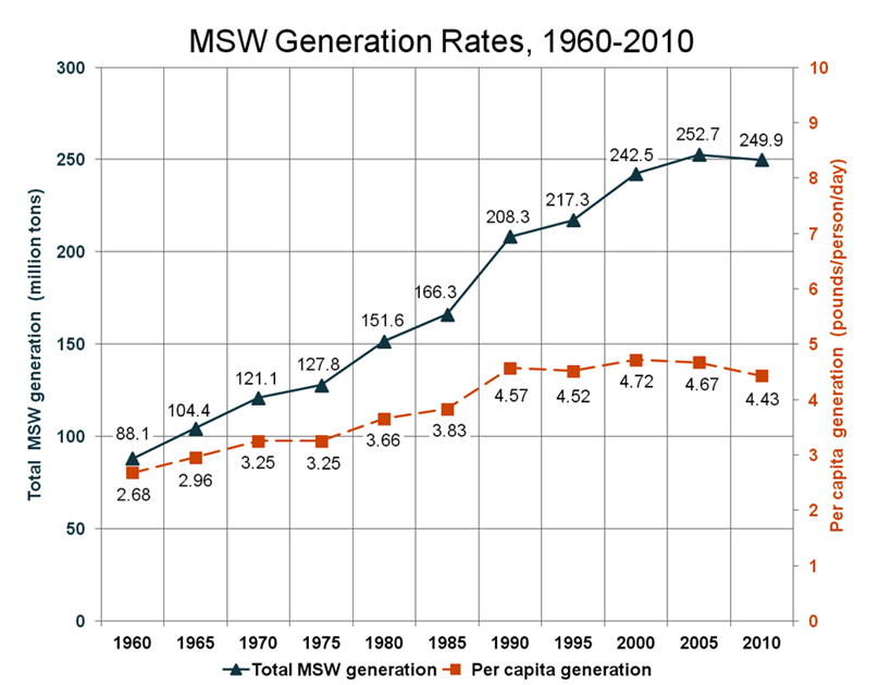 http://www.epa.gov/osw/nonhaz/municipal/images/index_msw_generation_rates_900px.jpg